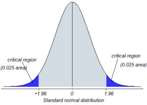 t-test example t stat vs t critical
