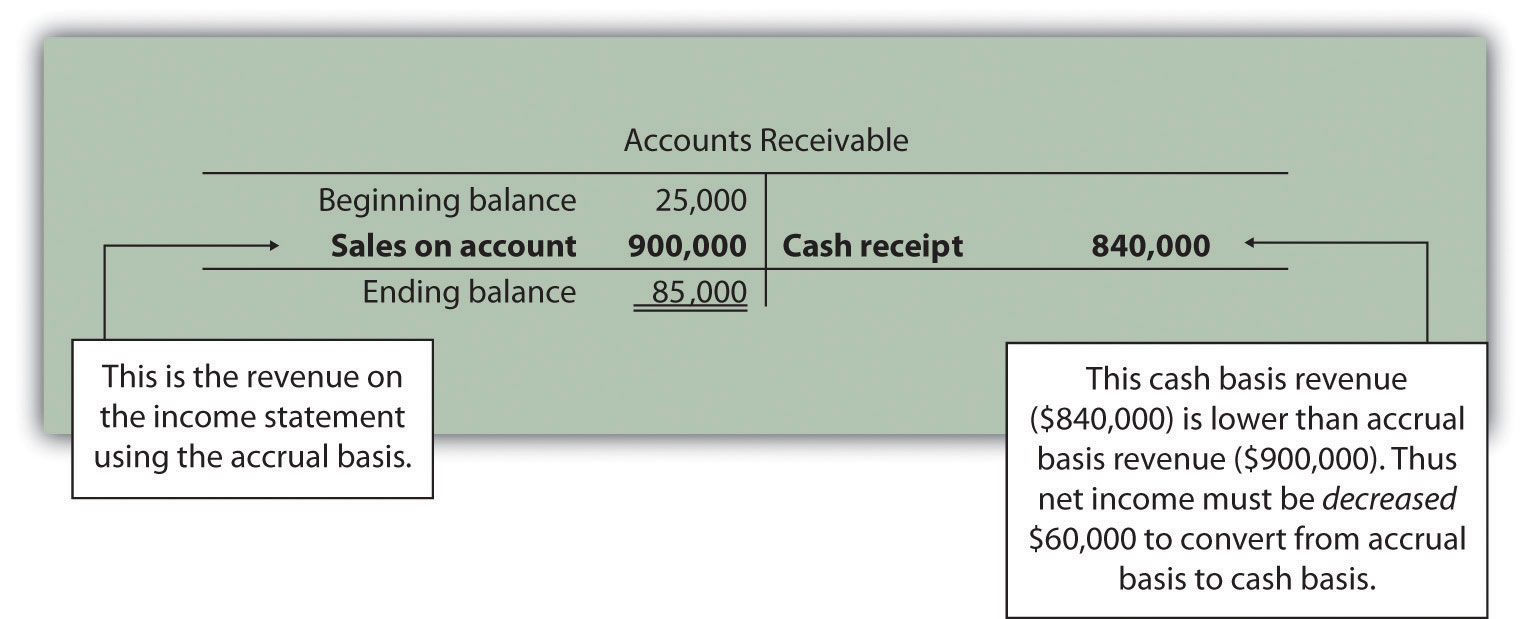 example adjusting income statement for tac