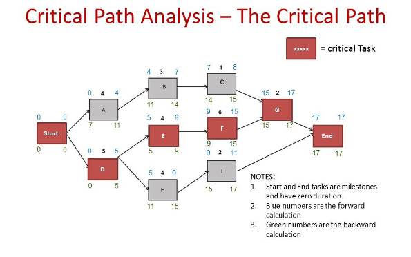 an example of a critical path analysis