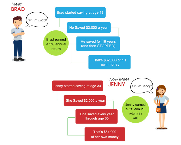 an example of compound interest