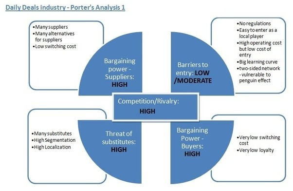 example of 5 forces porter model education as industry