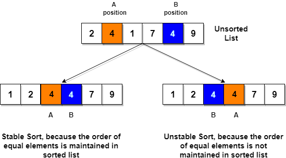 example of insertion sort in data structure