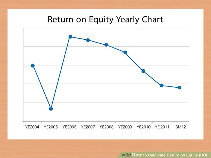 average rate of return example