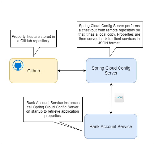 spring security microservices server client example