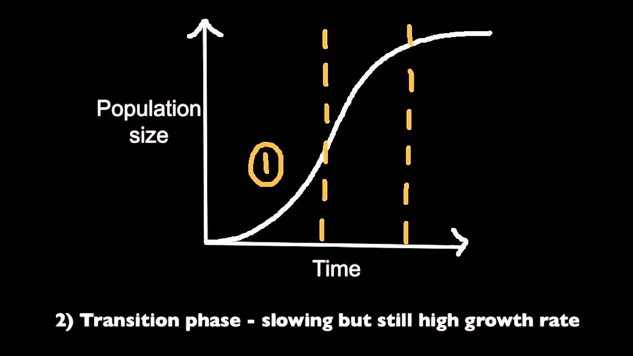 example of sigmoid growth curve