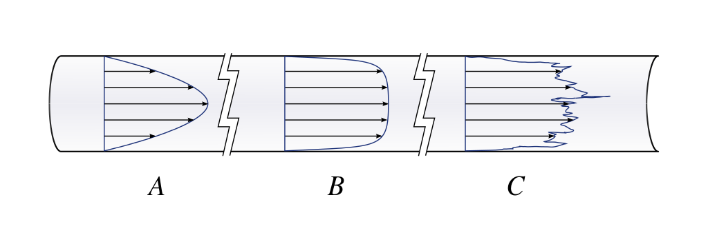 example of laminar flow and turbulent flow