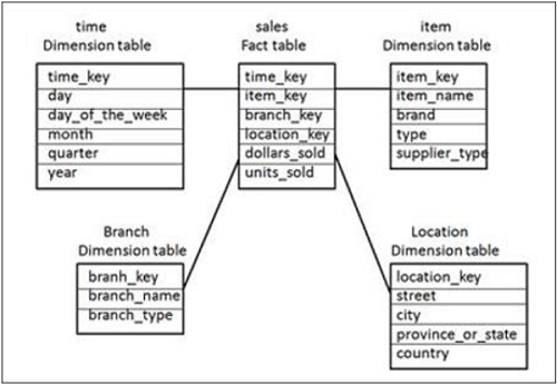 difference between schema and table with example