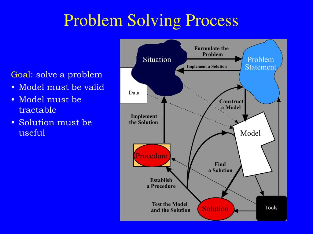 problem solving in a crisis example