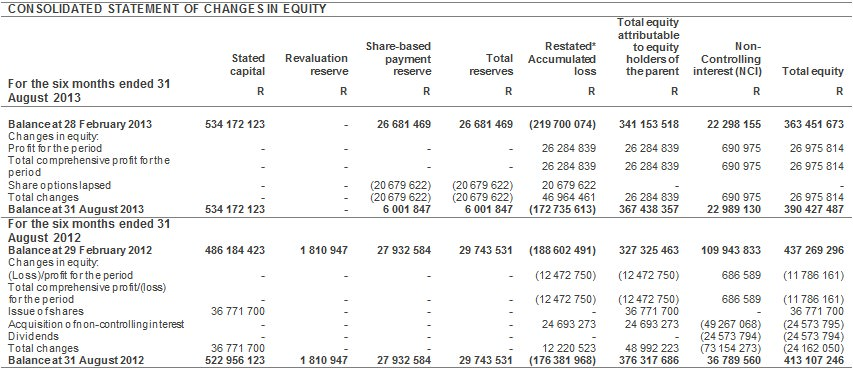 change in accounting policy note disclosure example