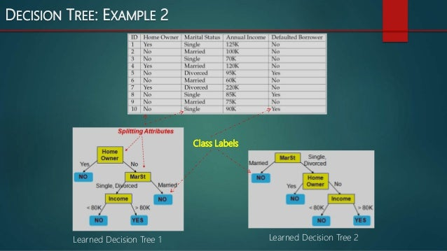 decision tree entropy example multiple outputs