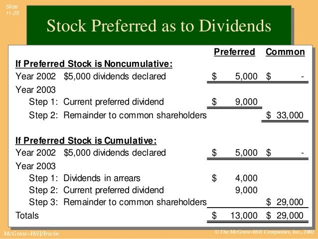 how to calculate cumulative preferred stock dividends example