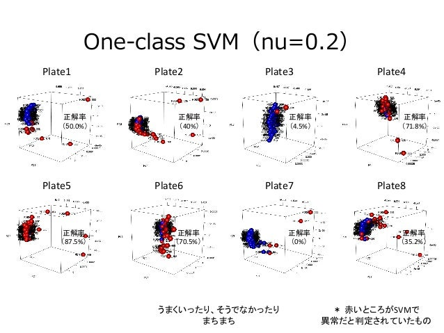 one class svm python example