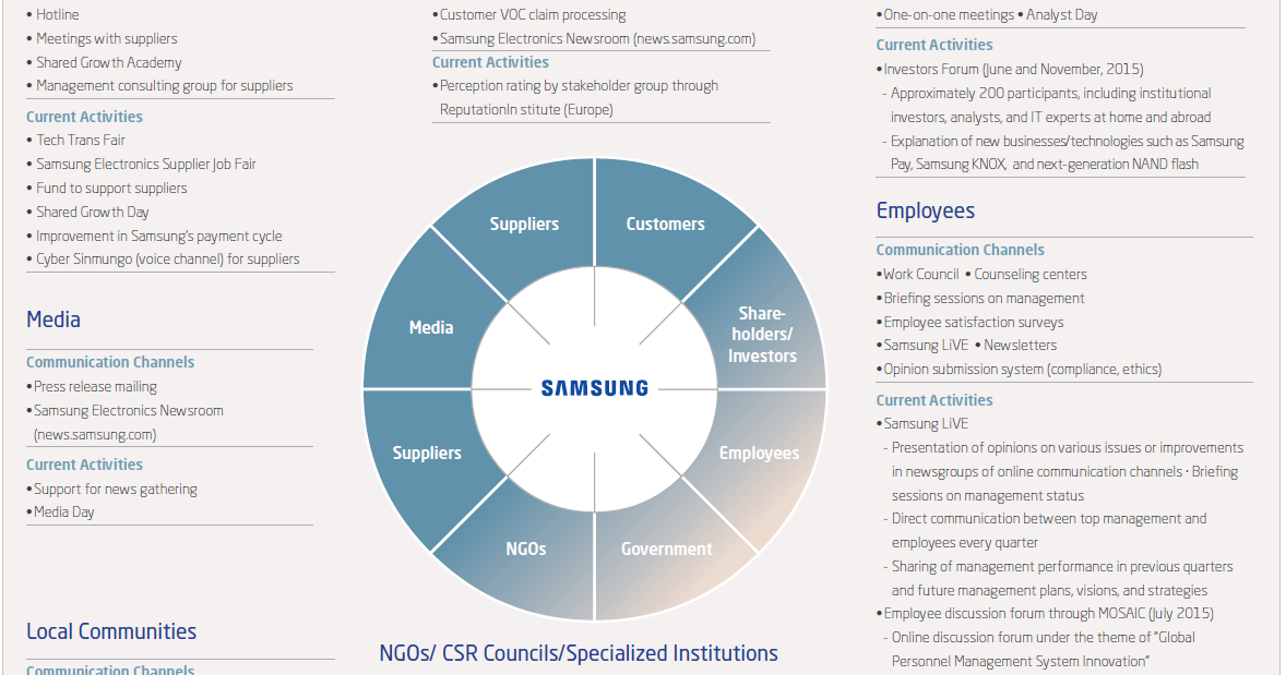hierarchy example organizational structure of samsung electronics