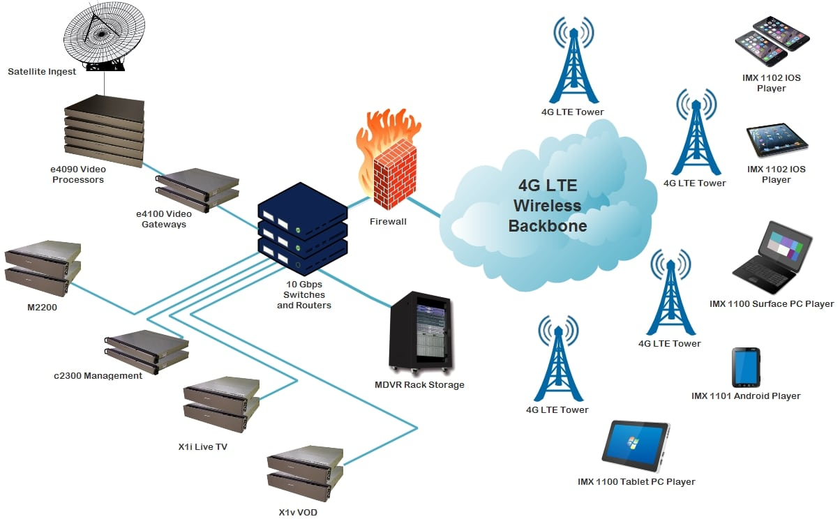 ranking of cell phone network example 4g