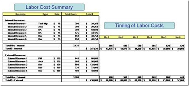 wbs and cost budget example