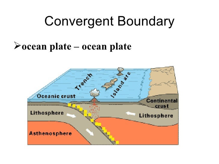 what is an example of a convergent plate