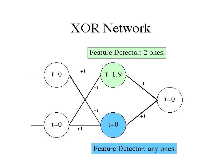 what is artificial neural network with example