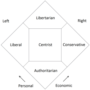 which is an example of ideological party